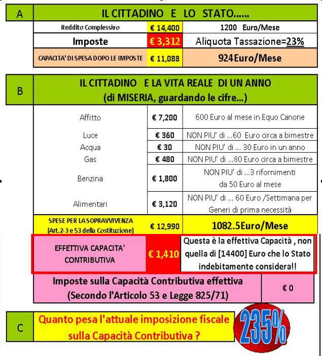 Tassometro sul reddito di 1200 euro